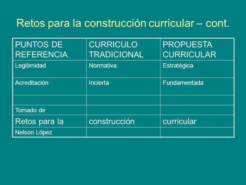 Retos para la construcción curricular – cont. PUNTOS DE REFERENCIA CURRICULO TRADICIONAL PROPUESTA CURRICULAR LegitimidadNormativaEstratégica Acredita