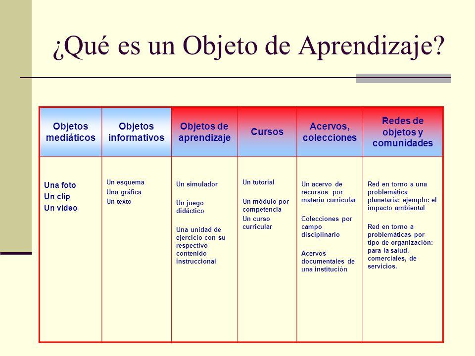 ¿Qué es un Objeto de Aprendizaje? Objetos mediáticos Objetos informativos Objetos de aprendizaje Cursos Acervos, colecciones Redes de objetos y comuni