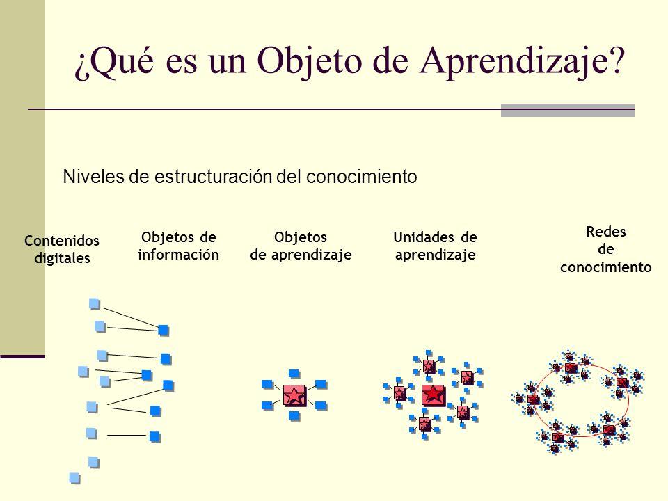 ¿Qué es un Objeto de Aprendizaje? Niveles de estructuración del conocimiento Contenidos digitales Redes de conocimiento Objetos de información Objetos