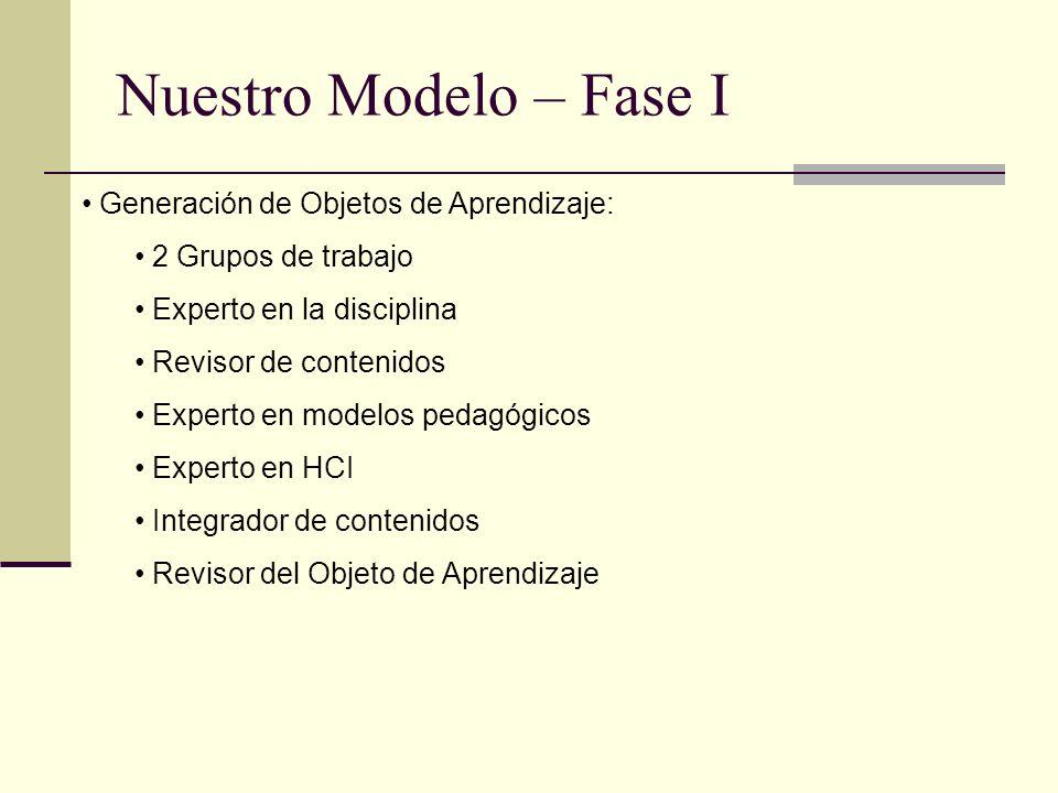 Nuestro Modelo – Fase I Generación de Objetos de Aprendizaje: 2 Grupos de trabajo Experto en la disciplina Revisor de contenidos Experto en modelos pe