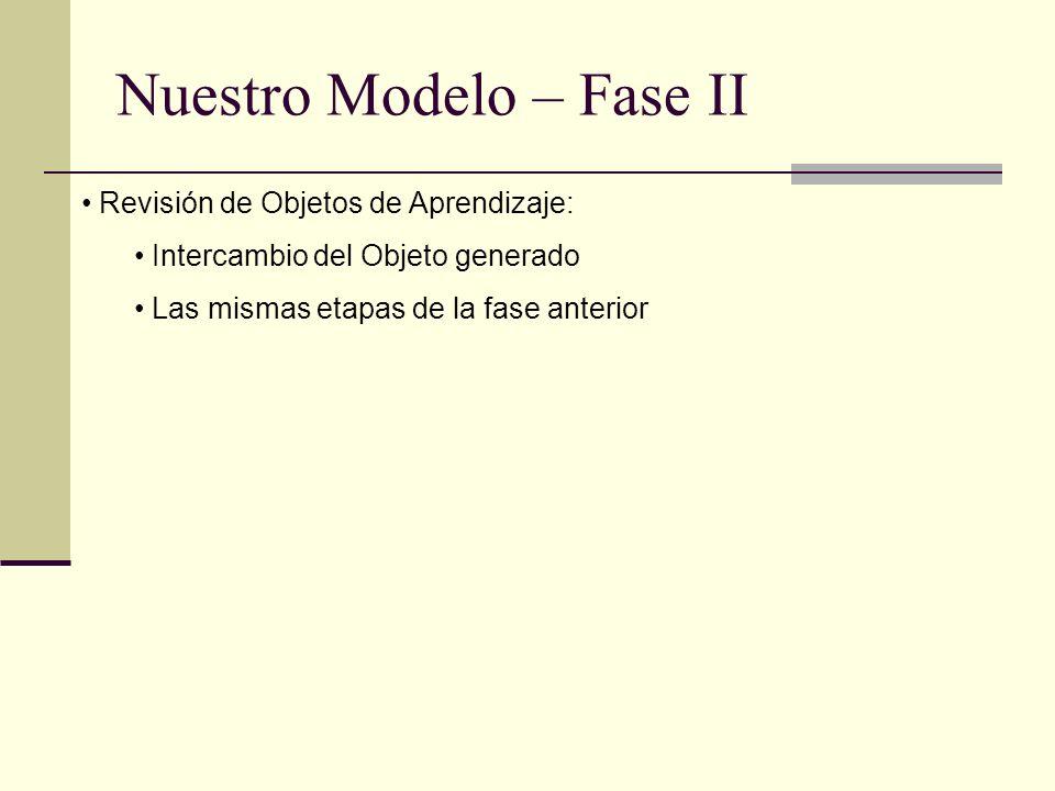 Nuestro Modelo – Fase II Revisión de Objetos de Aprendizaje: Intercambio del Objeto generado Las mismas etapas de la fase anterior