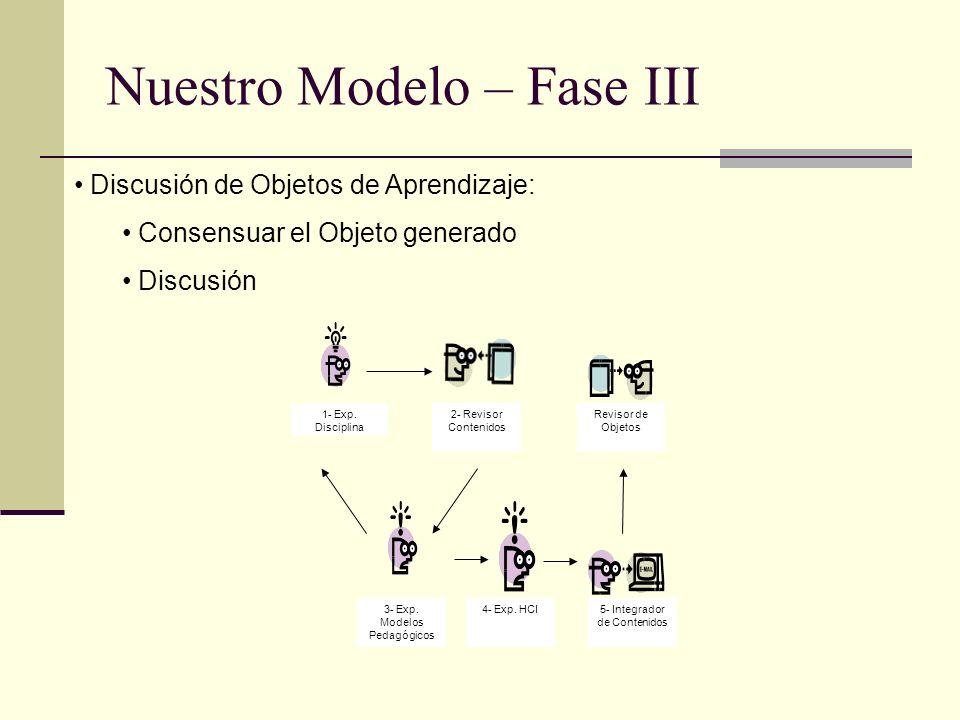 Nuestro Modelo – Fase III Discusión de Objetos de Aprendizaje: Consensuar el Objeto generado Discusión 1- Exp. Disciplina 2- Revisor Contenidos 3- Exp