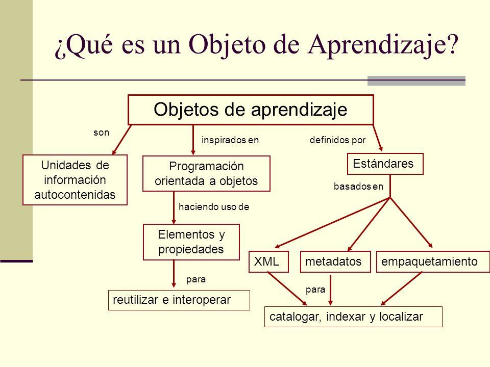 ¿Qué es un Objeto de Aprendizaje? empaquetamiento Estándares Objetos de aprendizaje definidos por XMLmetadatos Programación orientada a objetos inspir