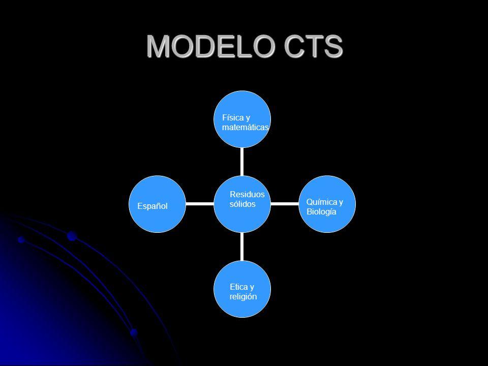 MODELO CTS Residuos sólidos Física y matemáticas Español Química y Biología Etica y religión