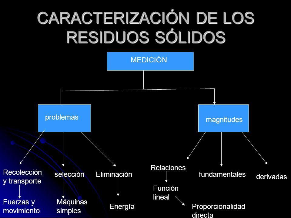 CARACTERIZACIÓN DE LOS RESIDUOS SÓLIDOS magnitudes problemas derivadas fundamentales Relaciones Recolección y transporte selecciónEliminación Función