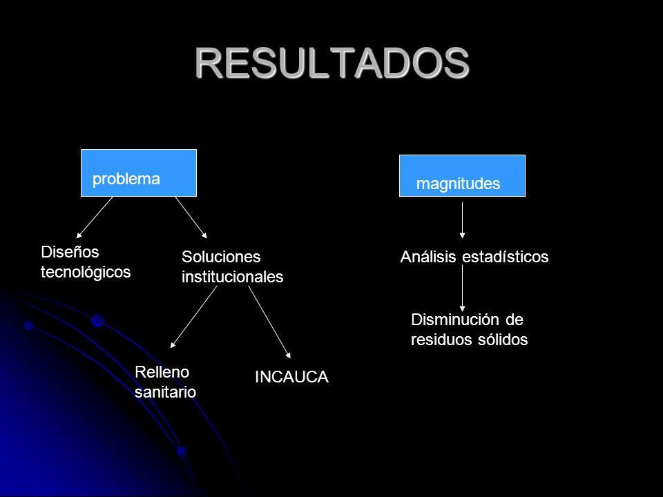 RESULTADOS Diseños tecnológicos problema magnitudes Análisis estadísticos Disminución de residuos sólidos Soluciones institucionales Relleno sanitario