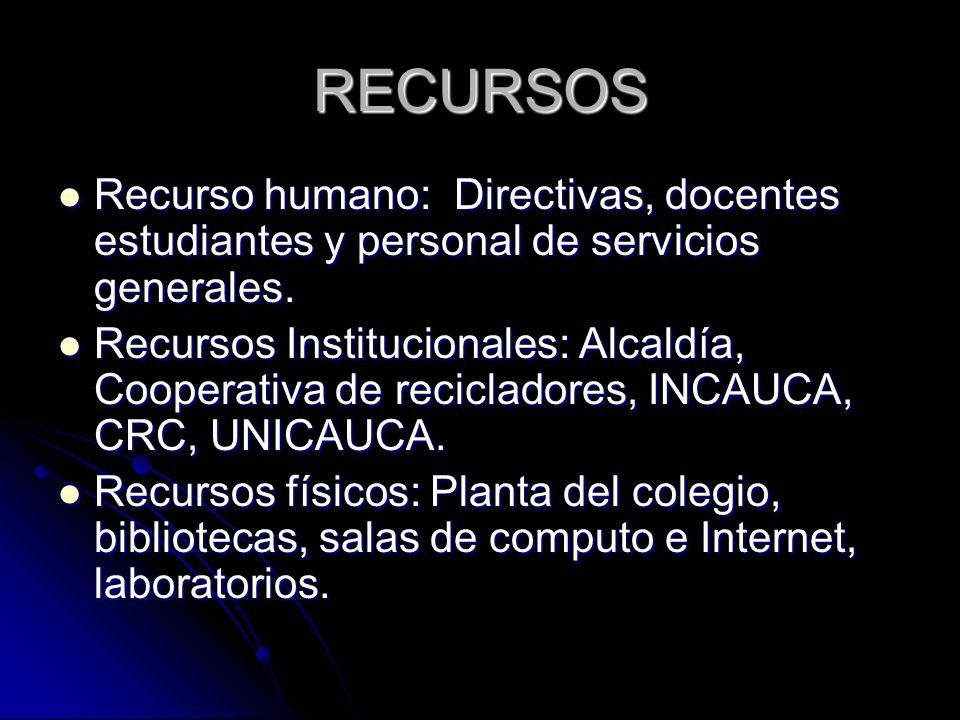 RECURSOS Recurso humano: Directivas, docentes estudiantes y personal de servicios generales. Recurso humano: Directivas, docentes estudiantes y person