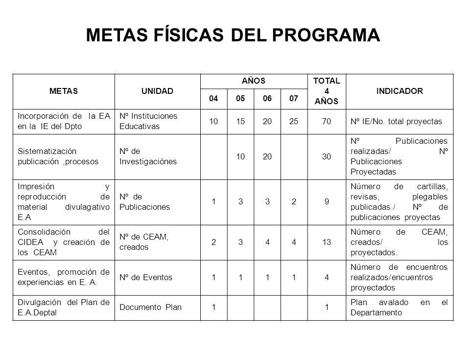 METAS FÍSICAS DEL PROGRAMA METASUNIDAD AÑOS TOTAL 4 AÑOS INDICADOR 04050607 Incorporación de la EA en la IE del Dpto Nº Instituciones Educativas 10152