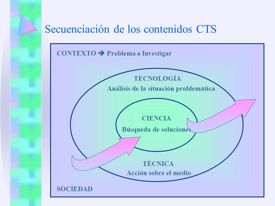 SOCIEDAD Secuenciación de los contenidos CTS CONTEXTO Problema a Investigar TECNOLOGÍA CIENCIA Búsqueda de soluciones Análisis de la situación problem