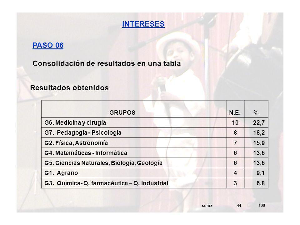 INTERESES PASO 06 Consolidación de resultados en una tabla Resultados obtenidos GRUPOS N.E.% G6. Medicina y cirugía 1022,7 G7. Pedagogía - Psicología