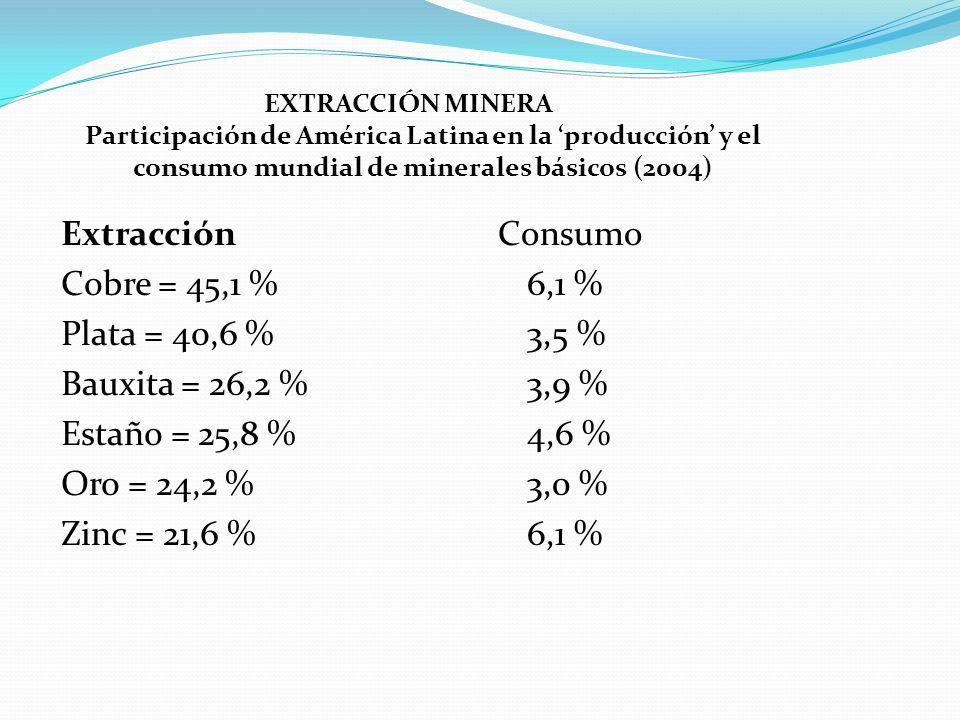 EXTRACCIÓN MINERA Participación de América Latina en la producción y el consumo mundial de minerales básicos (2004) Extracción Cobre = 45,1 % Plata =