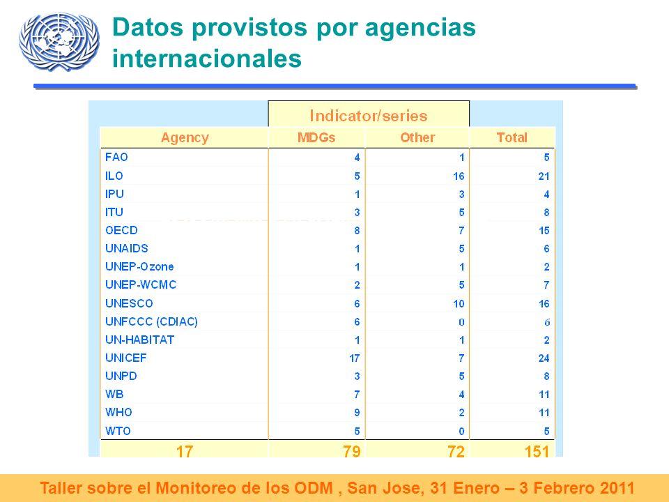 Taller sobre el Monitoreo de los ODM, San Jose, 31 Enero – 3 Febrero 2011 Recopilación de datos: desde los países hasta la base de los ODM Representación de agencias internacionales en los países Sedes de agencias ej.