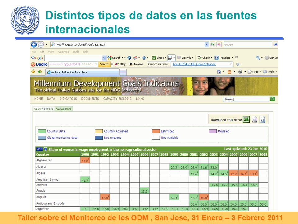 Taller sobre el Monitoreo de los ODM, San Jose, 31 Enero – 3 Febrero 2011 Distintos tipos de datos en las fuentes internacionales