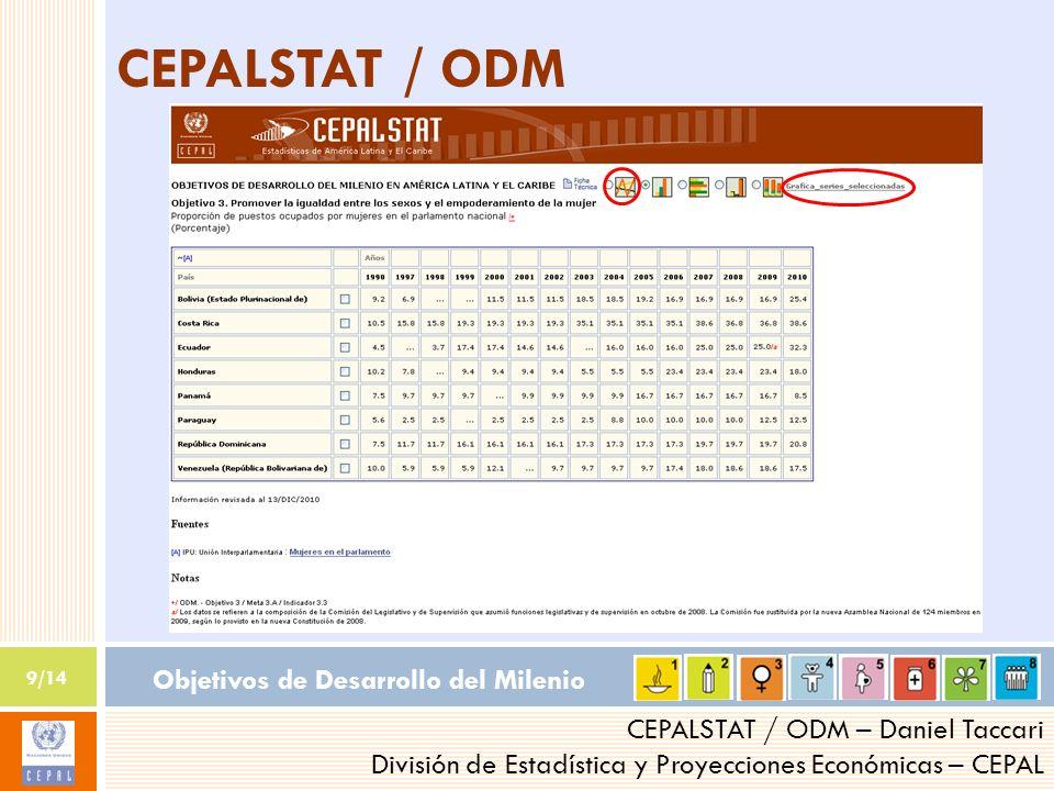Objetivos de Desarrollo del Milenio 9/14 CEPALSTAT / ODM – Daniel Taccari División de Estadística y Proyecciones Económicas – CEPAL CEPALSTAT / ODM
