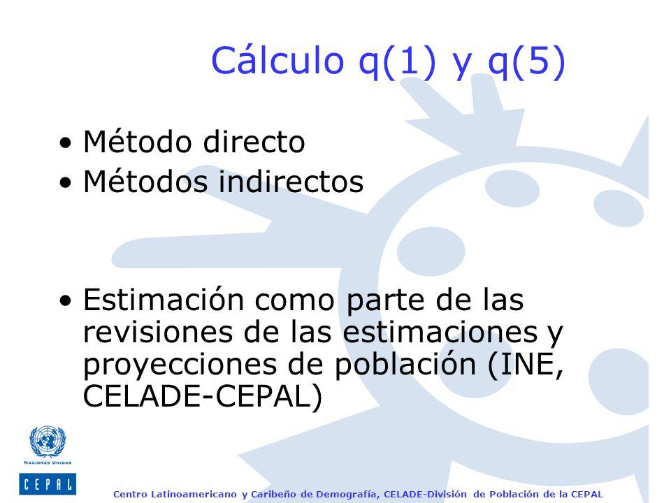 Centro Latinoamericano y Caribeño de Demografía, CELADE-División de Población de la CEPAL Cálculo q(1) y q(5) Método directo Métodos indirectos Estima