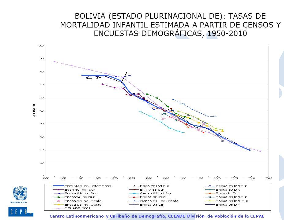 BOLIVIA (ESTADO PLURINACIONAL DE): TASAS DE MORTALIDAD INFANTIL ESTIMADA A PARTIR DE CENSOS Y ENCUESTAS DEMOGRÁFICAS, 1950-2010