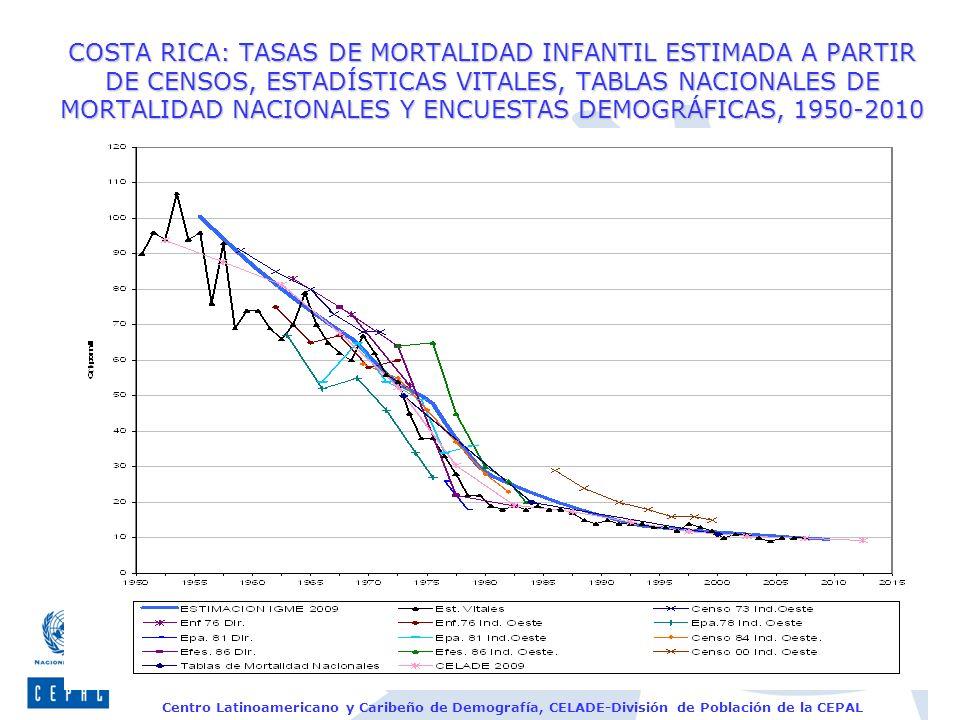 Centro Latinoamericano y Caribeño de Demografía, CELADE-División de Población de la CEPAL COSTA RICA: TASAS DE MORTALIDAD INFANTIL ESTIMADA A PARTIR D