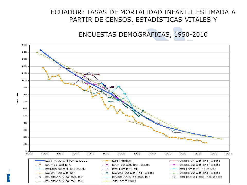 Centro Latinoamericano y Caribeño de Demografía, CELADE-División de Población de la CEPAL ECUADOR: TASAS DE MORTALIDAD INFANTIL ESTIMADA A PARTIR DE C