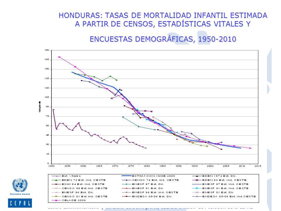 Centro Latinoamericano y Caribeño de Demografía, CELADE-División de Población de la CEPAL HONDURAS: TASAS DE MORTALIDAD INFANTIL ESTIMADA A PARTIR DE