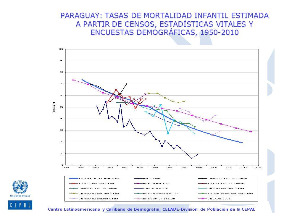 Centro Latinoamericano y Caribeño de Demografía, CELADE-División de Población de la CEPAL PARAGUAY: TASAS DE MORTALIDAD INFANTIL ESTIMADA A PARTIR DE