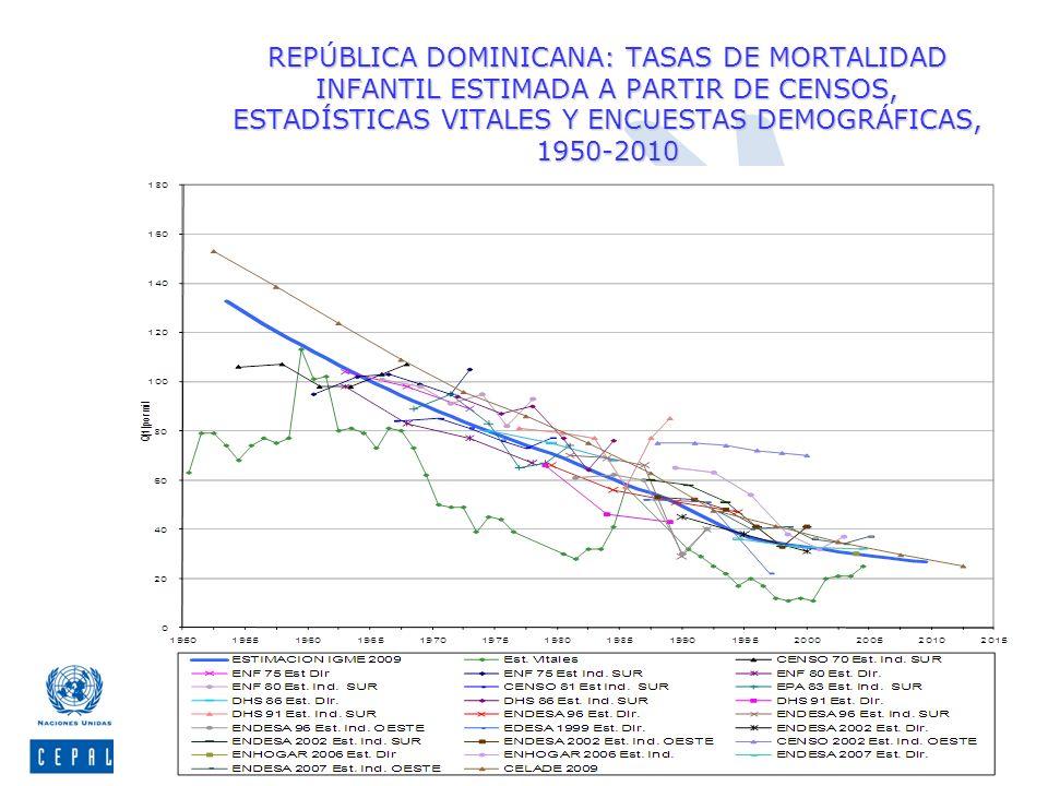 Centro Latinoamericano y Caribeño de Demografía, CELADE-División de Población de la CEPAL REPÚBLICA DOMINICANA: TASAS DE MORTALIDAD INFANTIL ESTIMADA