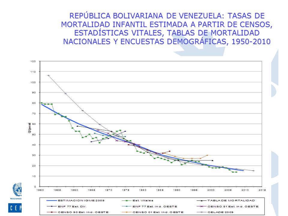 Centro Latinoamericano y Caribeño de Demografía, CELADE-División de Población de la CEPAL REPÚBLICA BOLIVARIANA DE VENEZUELA: TASAS DE MORTALIDAD INFA