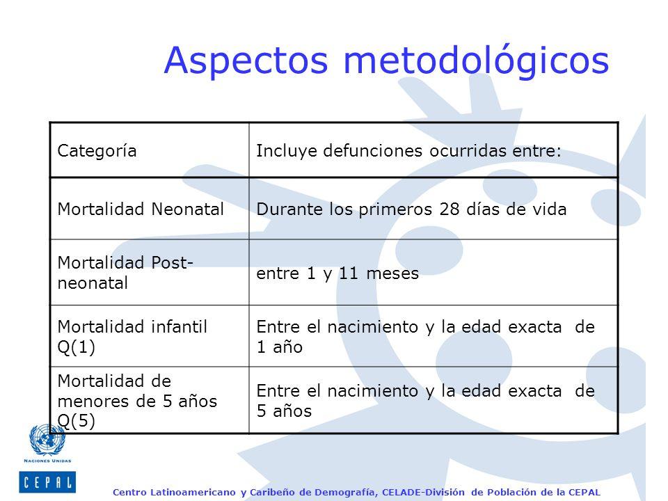 Centro Latinoamericano y Caribeño de Demografía, CELADE-División de Población de la CEPAL Aspectos metodológicos IndicadorDefinición Tasa de mortalidad de menores de 5 años Es la probabilidad de morir entre el nacimiento y la edad exacta de 5 años o antes de cumplir 5 años.