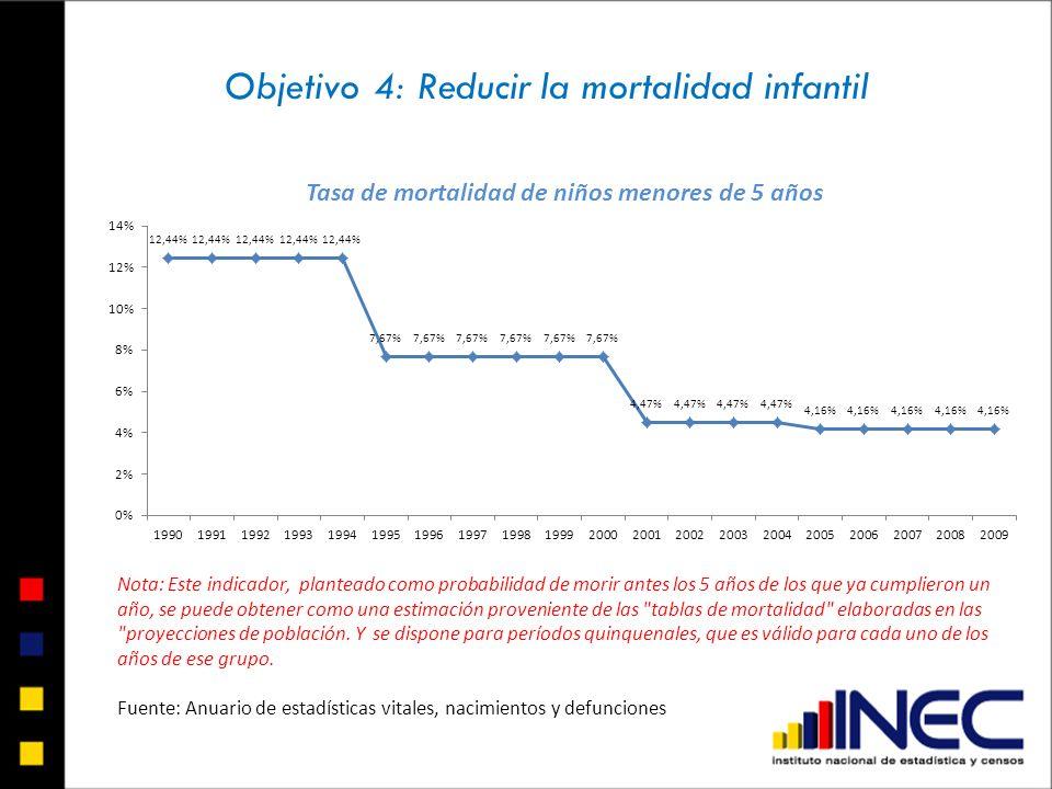 Objetivo 4: Reducir la mortalidad infantil Nota: Este indicador, planteado como probabilidad de morir antes los 5 años de los que ya cumplieron un año