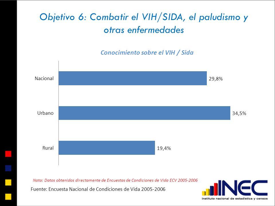 Objetivo 6: Combatir el VIH/SIDA, el paludismo y otras enfermedades Nota: Datos obtenidos directamente de Encuestas de Condiciones de Vida ECV 2005-20