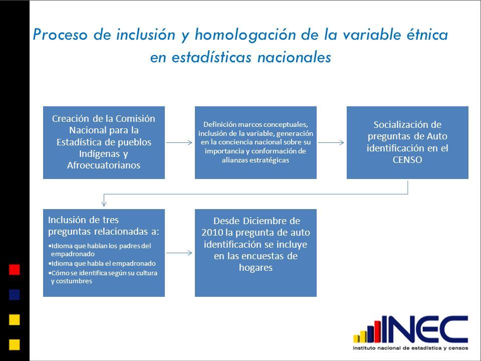 Proceso de inclusión y homologación de la variable étnica en estadísticas nacionales Creación de la Comisión Nacional para la Estadística de pueblos I