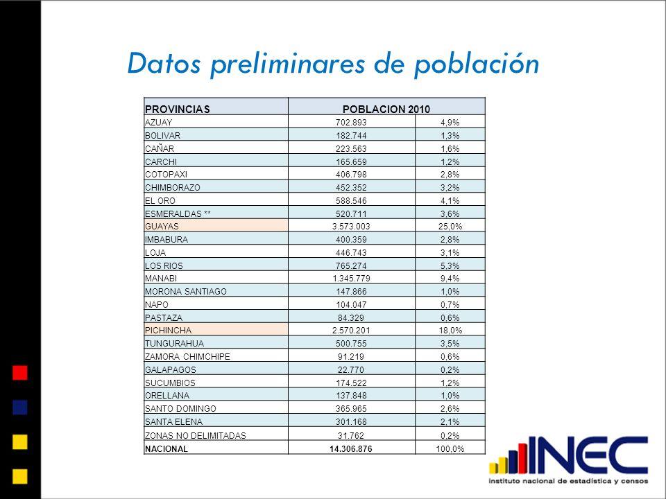 PROVINCIASPOBLACION 2010 AZUAY702.8934,9% BOLIVAR182.7441,3% CAÑAR223.5631,6% CARCHI165.6591,2% COTOPAXI406.7982,8% CHIMBORAZO452.3523,2% EL ORO588.54