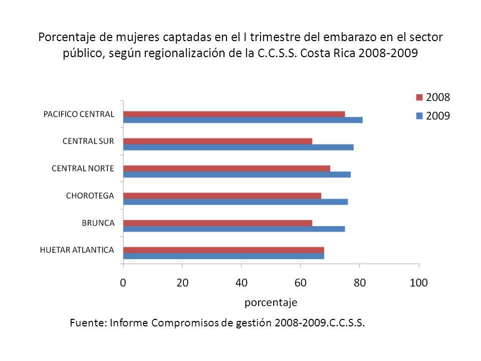 Porcentaje de mujeres captadas en el I trimestre del embarazo en el sector público, según regionalización de la C.C.S.S. Costa Rica 2008-2009 Fuente: