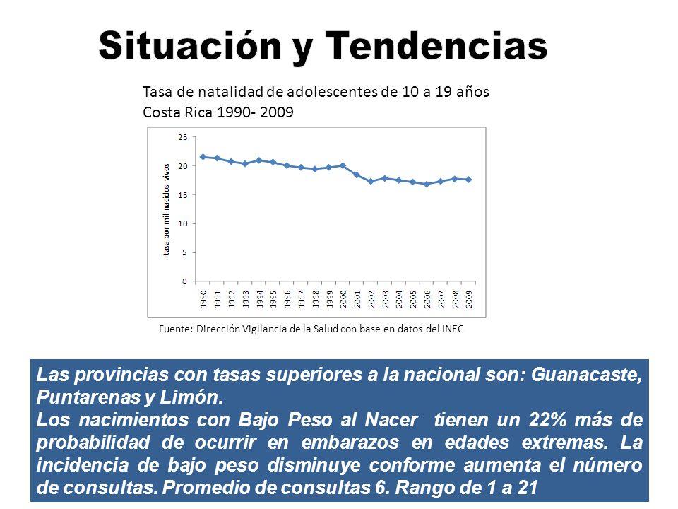 Las provincias con tasas superiores a la nacional son: Guanacaste, Puntarenas y Limón. Los nacimientos con Bajo Peso al Nacer tienen un 22% más de pro