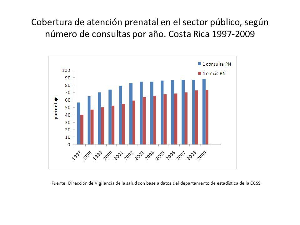 Cobertura de atención prenatal en el sector público, según número de consultas por año. Costa Rica 1997-2009 Fuente: Dirección de Vigilancia de la sal