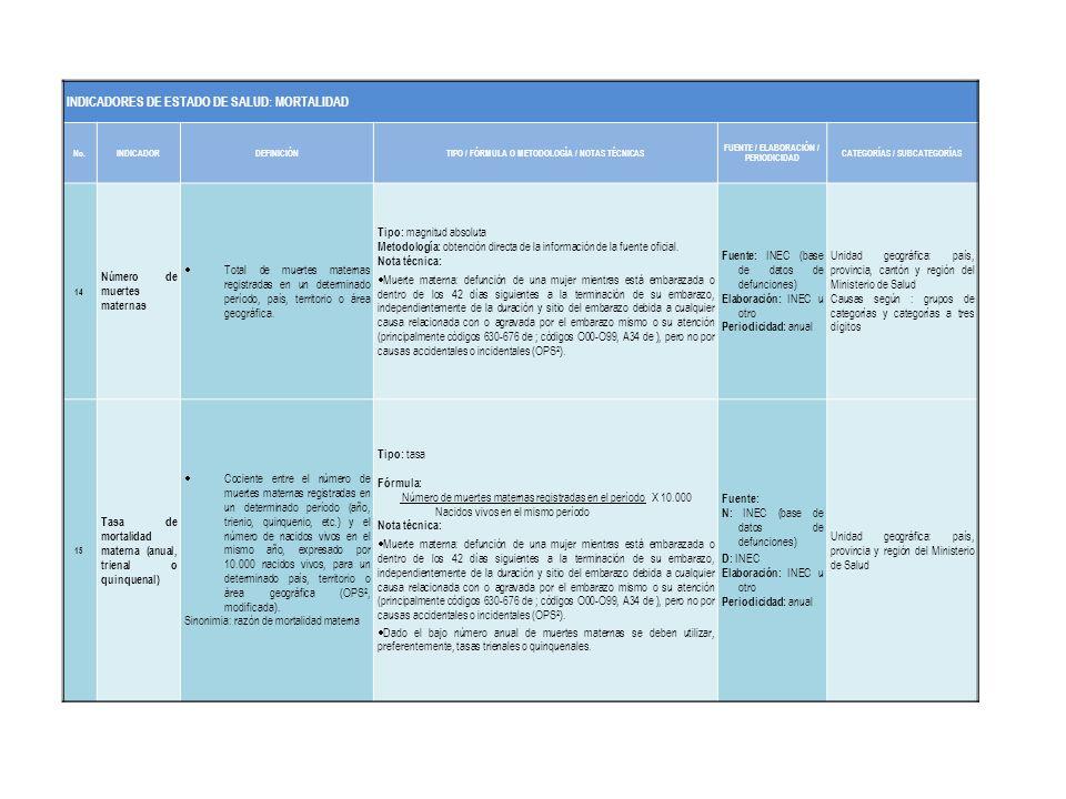 Frecuencia relativa de métodos anticonceptivos utilizados por mujeres de 15 a 49 años.