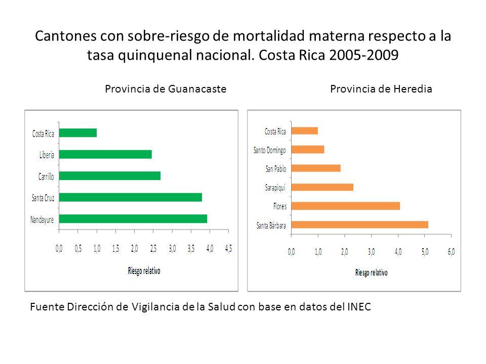 Cantones con sobre-riesgo de mortalidad materna respecto a la tasa quinquenal nacional. Costa Rica 2005-2009 Provincia de GuanacasteProvincia de Hered