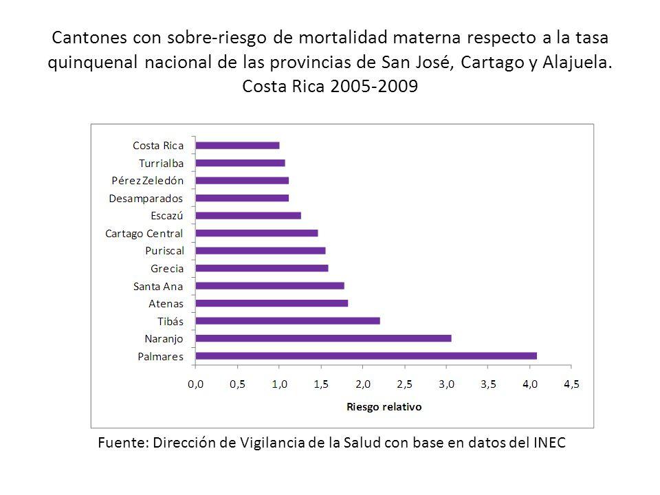 Cantones con sobre-riesgo de mortalidad materna respecto a la tasa quinquenal nacional de las provincias de San José, Cartago y Alajuela. Costa Rica 2