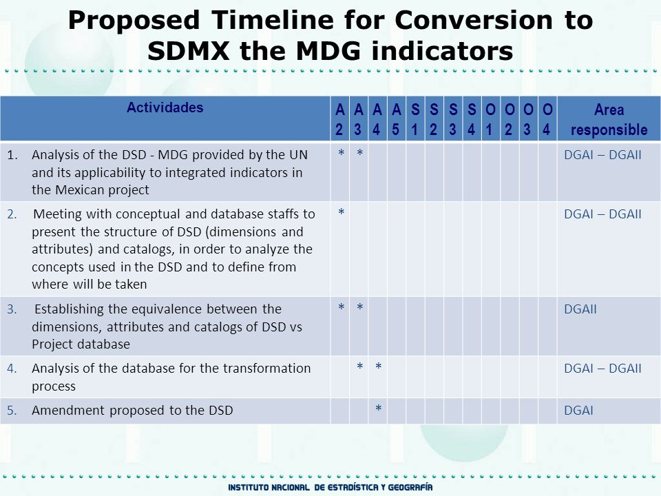 Proposed Timeline for Conversion to SDMX the MDG indicators Actividades A2A2 A3A3 A4A4 A5A5 S1S1 S2S2 S3S3 S4S4 O1O1 O2O2 O3O3 O4O4 Area responsible 1.Analysis of the DSD - MDG provided by the UN and its applicability to integrated indicators in the Mexican project ** DGAI – DGAII 2.
