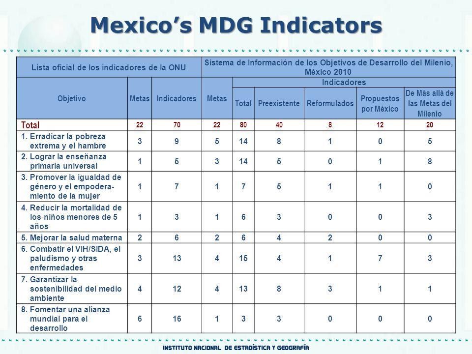 Mexicos MDG Indicators Lista oficial de los indicadores de la ONU Sistema de Información de los Objetivos de Desarrollo del Milenio, México 2010 ObjetivoMetasIndicadoresMetas Indicadores TotalPreexistenteReformulados Propuestos por México De Más allá de las Metas del Milenio Total 227022804081220 1.Erradicar la pobreza extrema y el hambre 395148105 2.Lograr la enseñanza primaria universal 153145018 3.Promover la igualdad de género y el empodera- miento de la mujer 17175110 4.Reducir la mortalidad de los niños menores de 5 años 13163003 5.Mejorar la salud materna26264200 6.Combatir el VIH/SIDA, el paludismo y otras enfermedades 3134154173 7.Garantizar la sostenibilidad del medio ambiente 4124138311 8.Fomentar una alianza mundial para el desarrollo 616133000