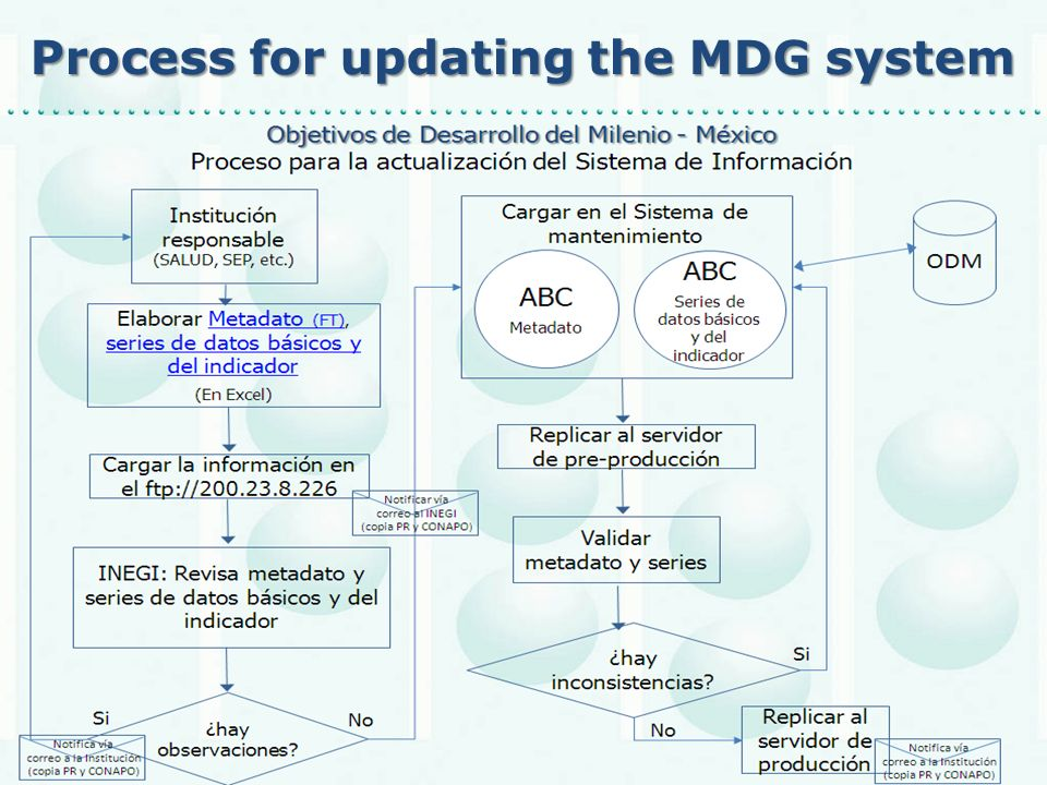 Process for updating the MDG system oceso de actualización Sistema ODM