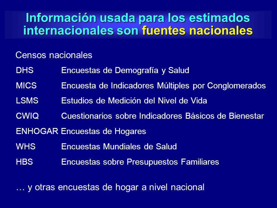 Información usada para los estimados internacionales son fuentes nacionales DHS Encuestas de Demografía y Salud MICS Encuesta de Indicadores Múltiples