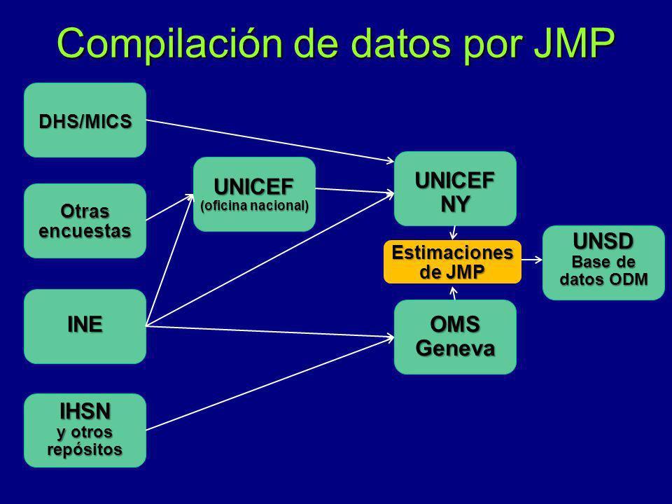 Compilación de datos por JMP INE IHSN y otros repósitos UNICEF (oficina nacional) DHS/MICS OMSGeneva UNICEFNY Otras encuestas UNSD Base de datos ODM E