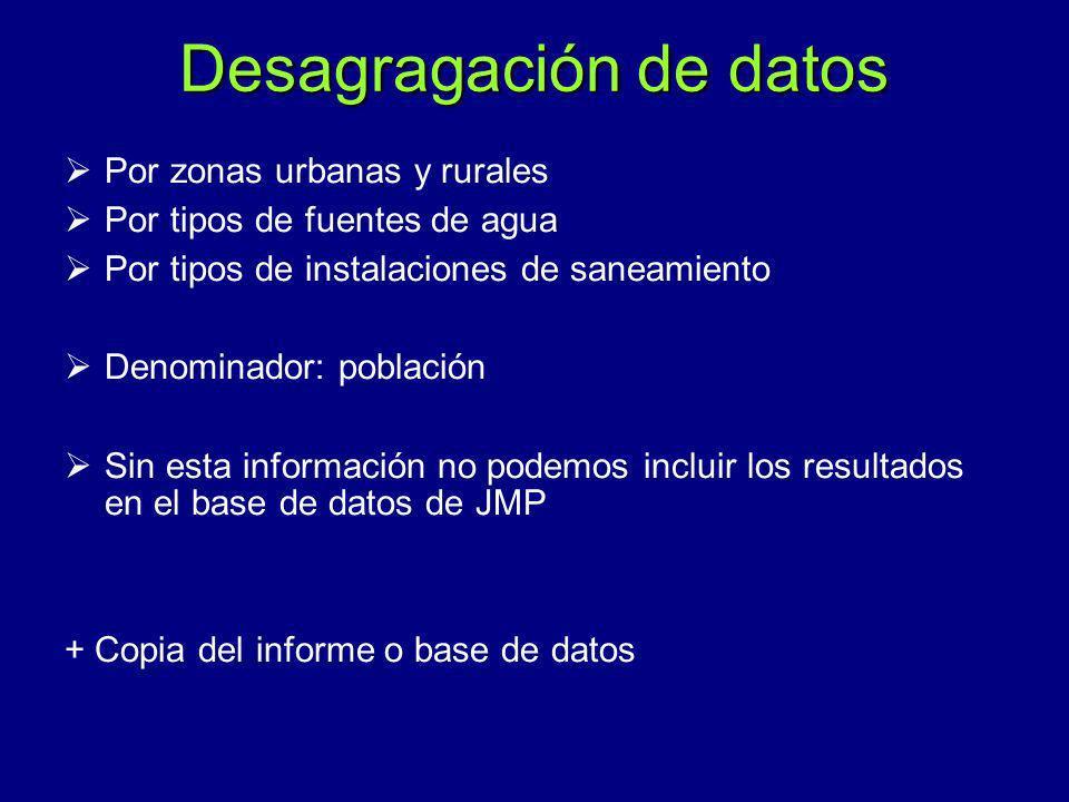 Desagragación de datos Por zonas urbanas y rurales Por tipos de fuentes de agua Por tipos de instalaciones de saneamiento Denominador: población Sin e