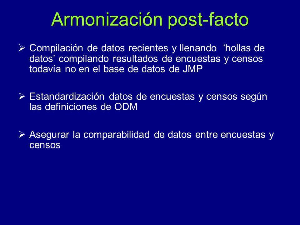 Armonización post-facto Compilación de datos recientes y llenando hollas de datos compilando resultados de encuestas y censos todavía no en el base de