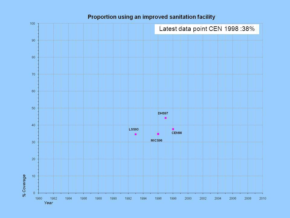 Latest data point CEN 1998 :38%