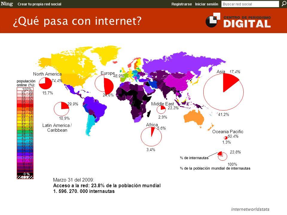 ¿Qué pasa con internet?