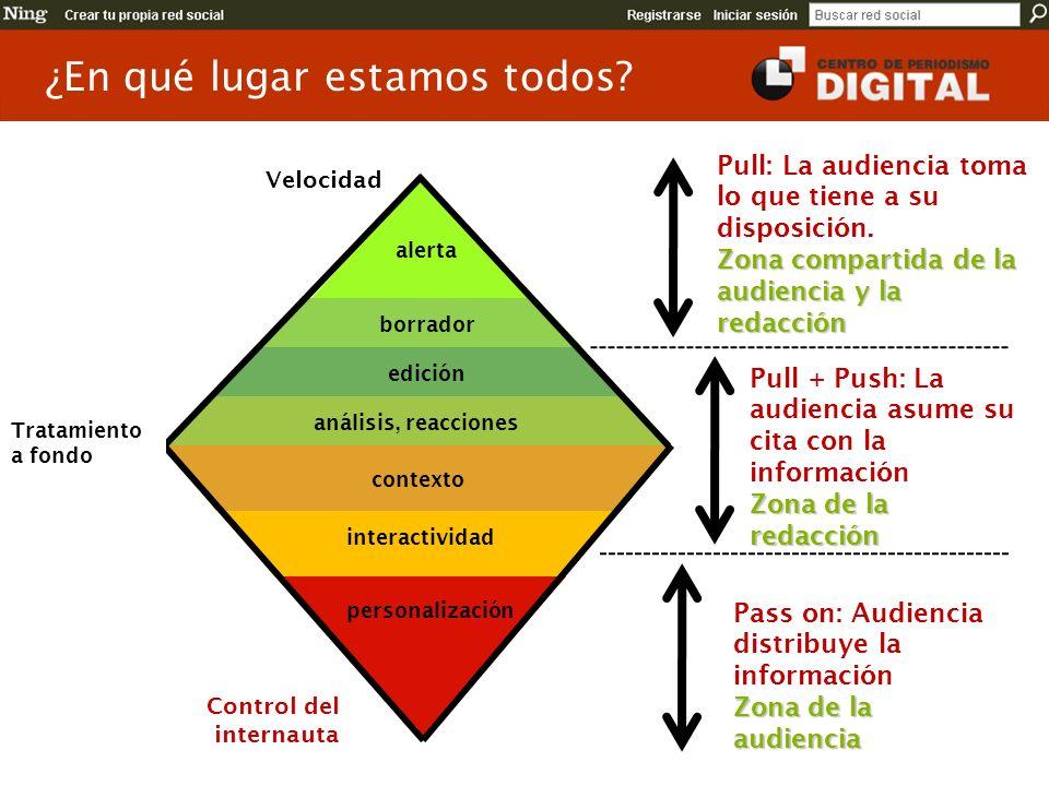 alerta borrador edición análisis, reacciones contexto interactividad personalización Velocidad Tratamiento a fondo Pull + Push: La audiencia asume su