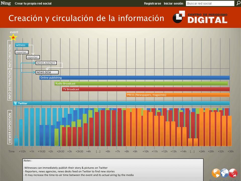 Creación y circulación de la información
