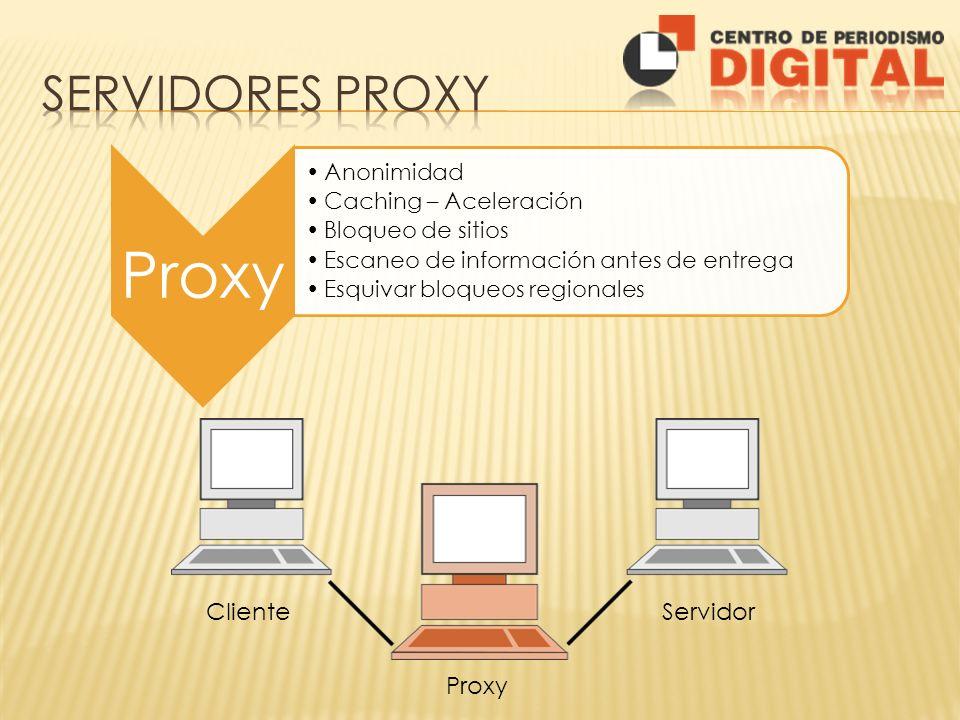 Proxy Anonimidad Caching – Aceleración Bloqueo de sitios Escaneo de información antes de entrega Esquivar bloqueos regionales ClienteServidor Proxy