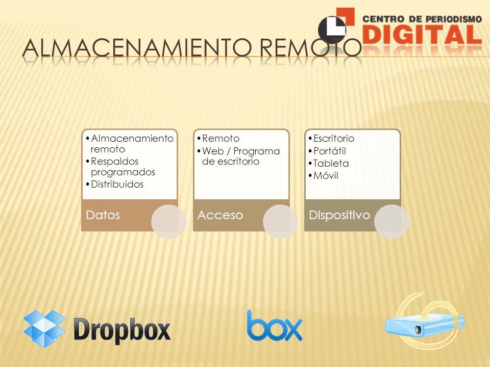 Almacenamiento remoto Respaldos programados Distribuidos Datos Remoto Web / Programa de escritorio Acceso Escritorio Portátil Tableta Móvil Dispositiv